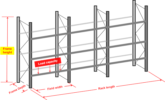 Request for proposal Pallet rack